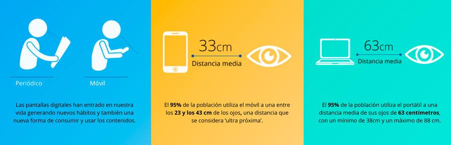 Datos sobre las lentes Eyezen de Essilor