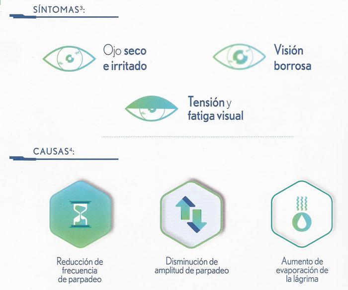 Síntomas del síndrome visual informático