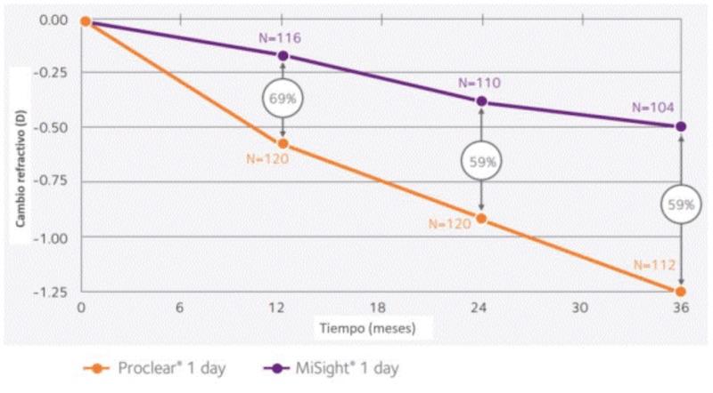 Imagen obtenida de CooperVision, gráfica del estudio que se realizó donde se compara lente placebo de geometría convencional con la lente de contacto a MySight 1 day.